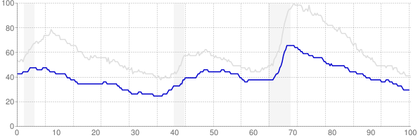Iowa monthly unemployment rate chart from 1990 to January 2018